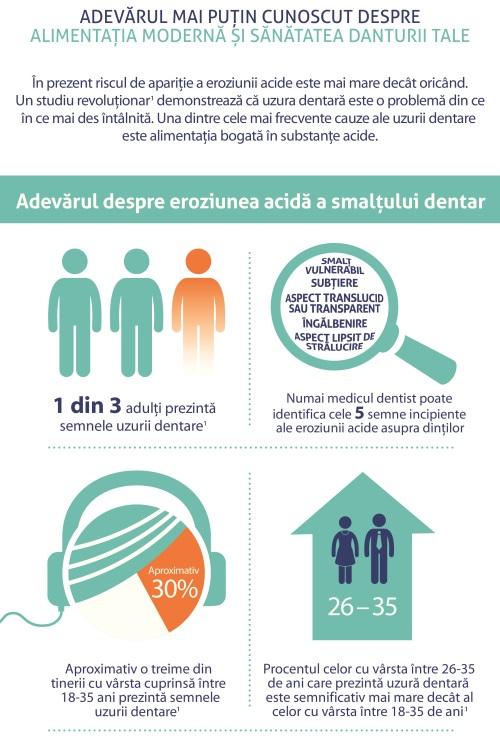 Adevărul despre alimentația modernă și sănătatea dinților