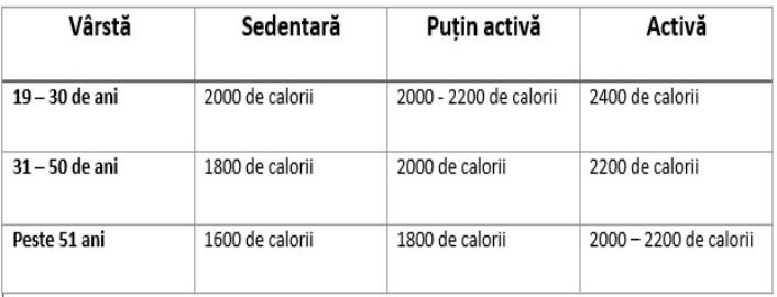 dieta 500 calorii pe zi