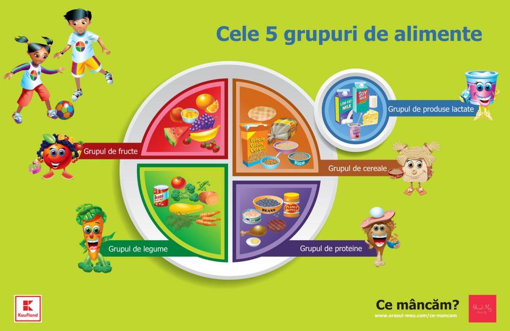 """""""Ce Mâncăm!"""", prima campanie națională, interactivă, care lupta împotriva obezității în rândul copiilor români"""