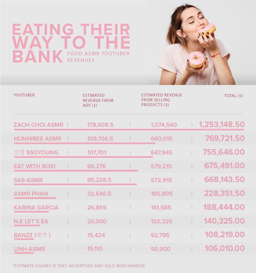 YouTuberii care fac milioane de dolari mâncând în fața camerei